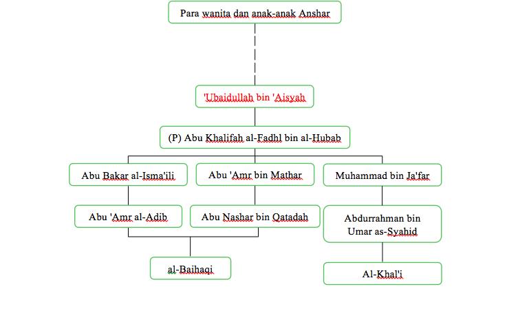 hadits thola'al badru 'alaina